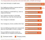mHealth by pts_emerging markets