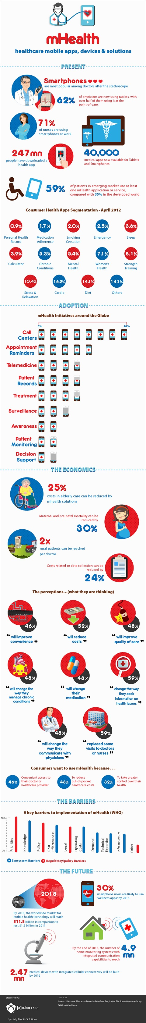 Mobile-Healthcare-Faces-the-Future-Infographic
