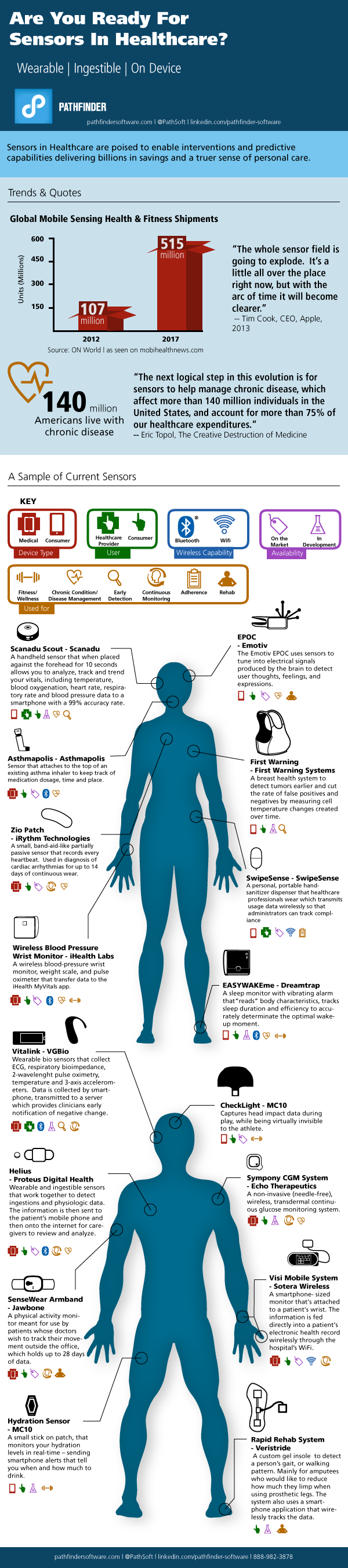 The-Growing-Impact-of-Sensors-in-Healthcare-Transformation-Infographic