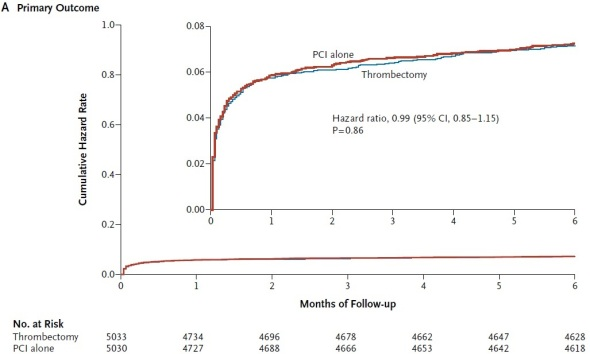 Porównanie częstość występowania łączonego punktu końcowego w obu  strategiach postępowania (zgon z przyczyn sercowo-naczyniowych, ponowny zawał,  wstrząs kardiogenny, przejście w niewydolność serca NYHA IV 180 dni po procedurze).