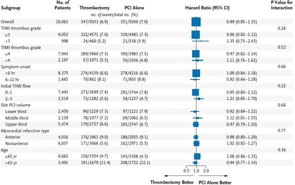 Wykres tyczek (Forest plot) dotyczący pierwotnych punktów końcowych w obu strategiach postępowania. Zgodnie ze skalą TIMI (wzrokowa ocena przepływu w trakcie wykonywania badania koronarograficznego) pacjenci zostali podzieleni zgodnie z największym wymiarem zakrzepu w stosunku do średnicy naczynia  (grade III- 0,5-2 razy większy zakrzep od średnicy naczynia; grade IV- większy niż 2-krotnie  zakrzep od średnicy). Wielkość kwadratu jest proporcjonalna do liczby pacjentów.