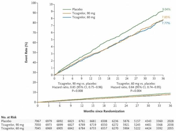 fig 1. porównanie Tika 90 vs Tika 60 vs placebo. Estymator Kaplana- Meiera