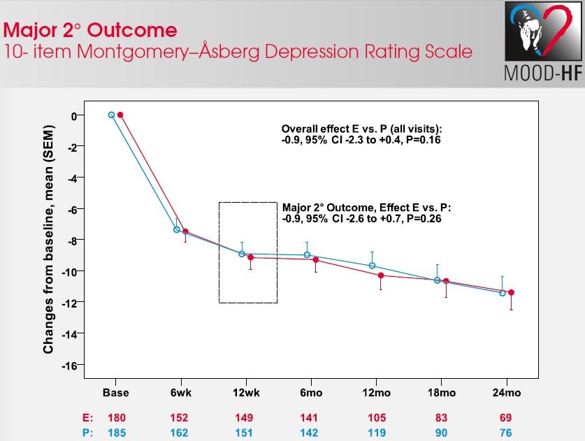 fig. 2 Wyniki oceny stopnia depresji według skali MADRS