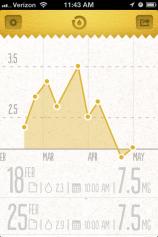 SS-graph-of-INR-range