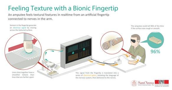 bioniczny palec